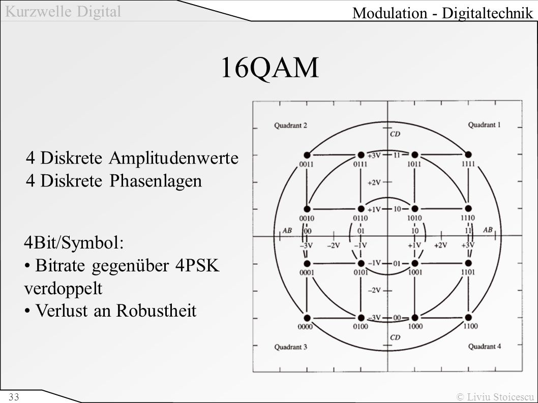 16QAM 4 Diskrete Amplitudenwerte 4 Diskrete Phasenlagen 4Bit/Symbol: