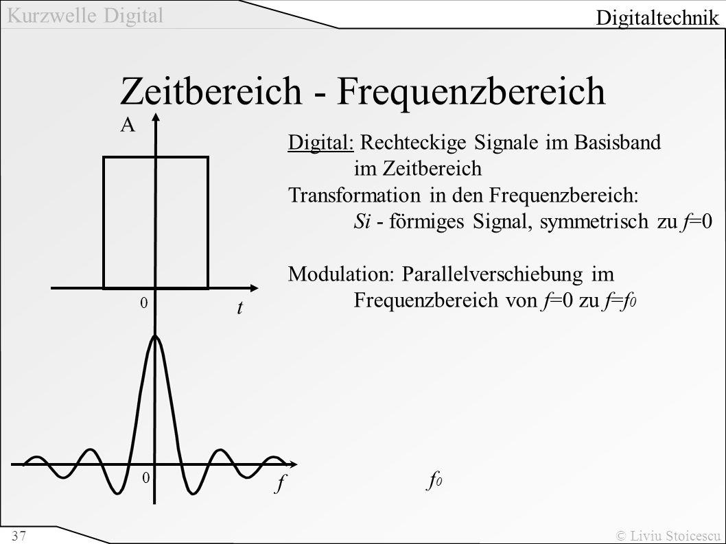 Zeitbereich - Frequenzbereich