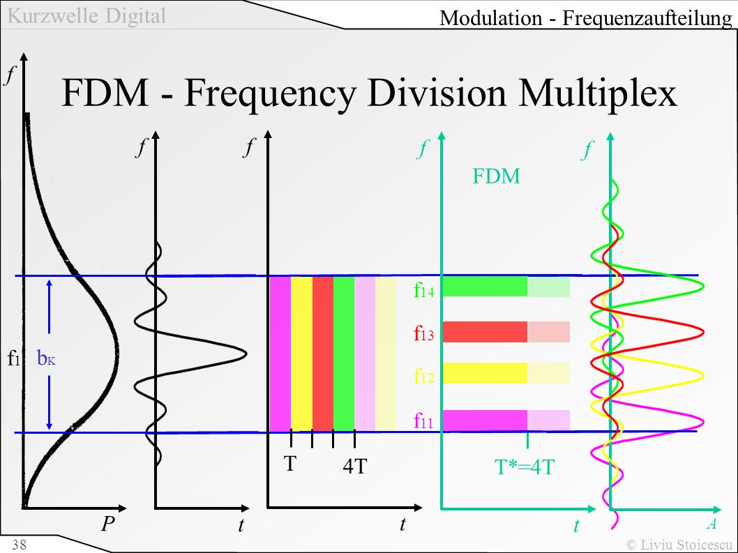 FDM - Frequency Division Multiplex