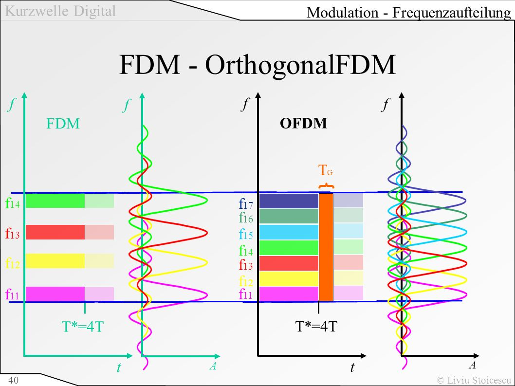 FDM - OrthogonalFDM Modulation - Frequenzaufteilung f t T*=4T f11 f12