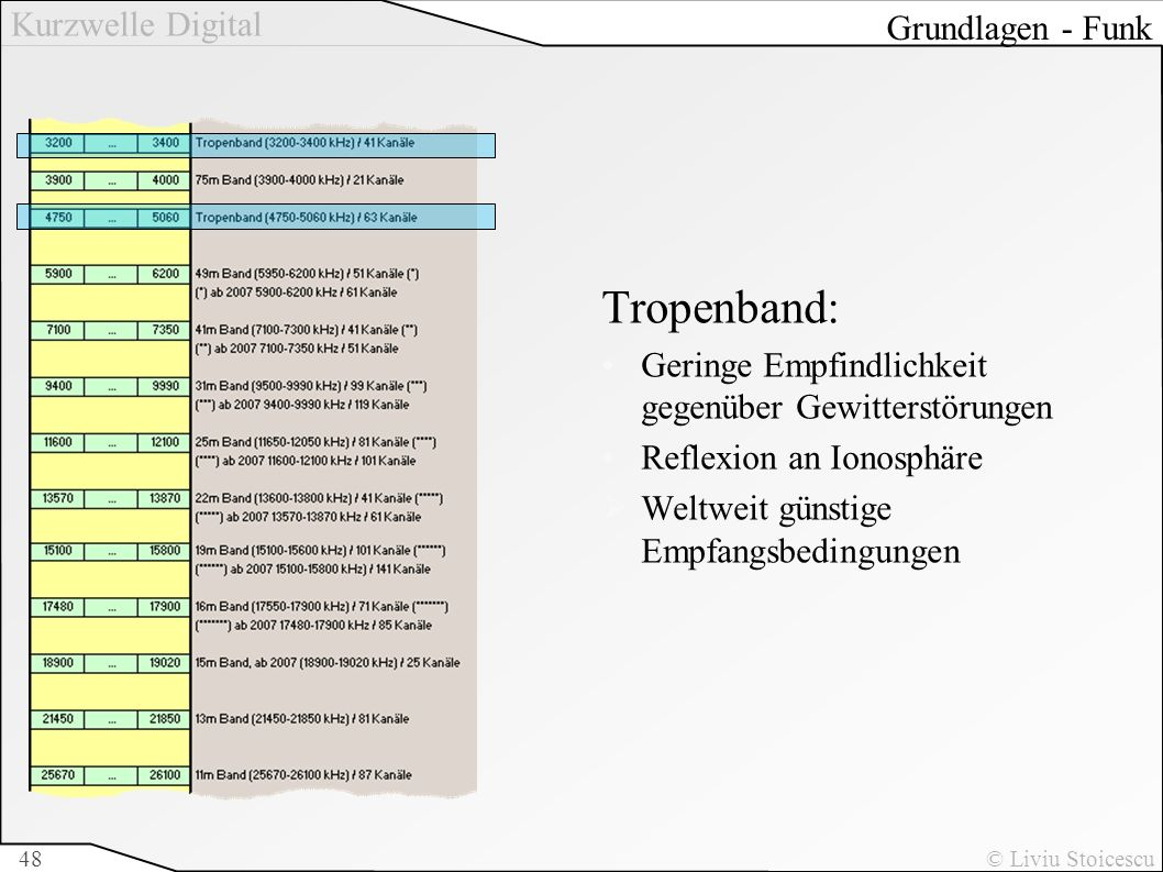 Tropenband: Grundlagen - Funk