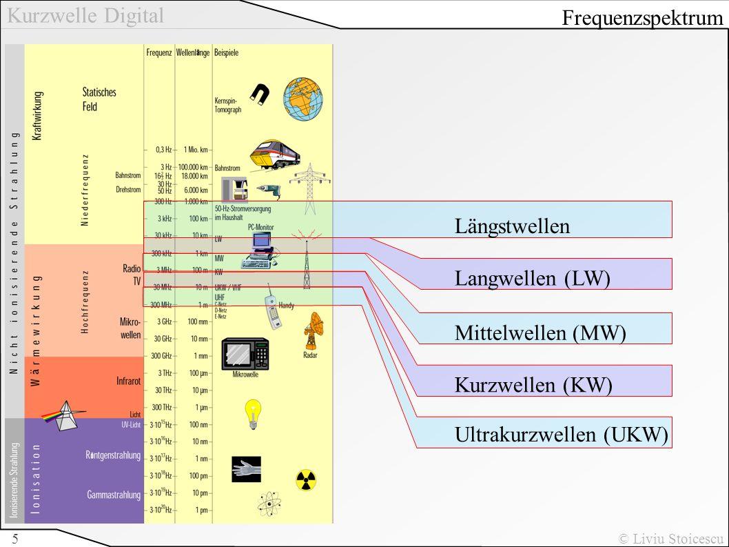 Frequenzspektrum Längstwellen.