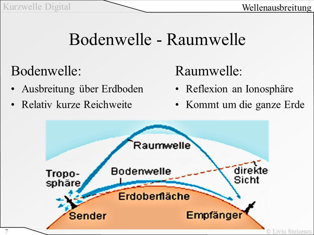 Bodenwelle - Raumwelle
