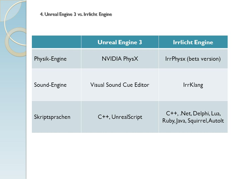 4. Unreal Engine 3 vs. Irrlicht Engine