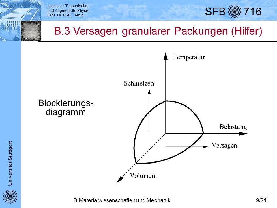 Blockierungs-diagramm