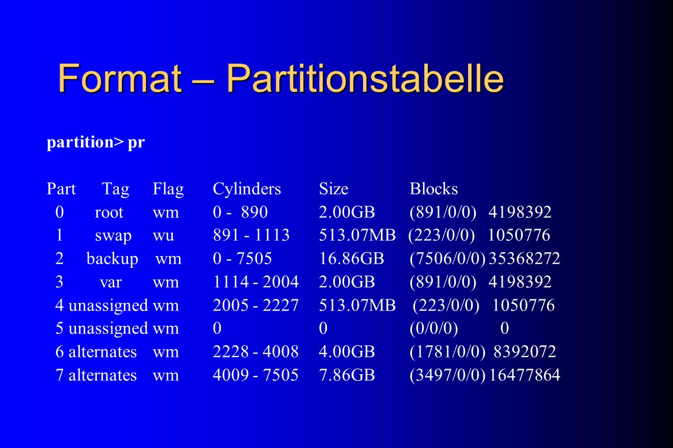 Format – Partitionstabelle