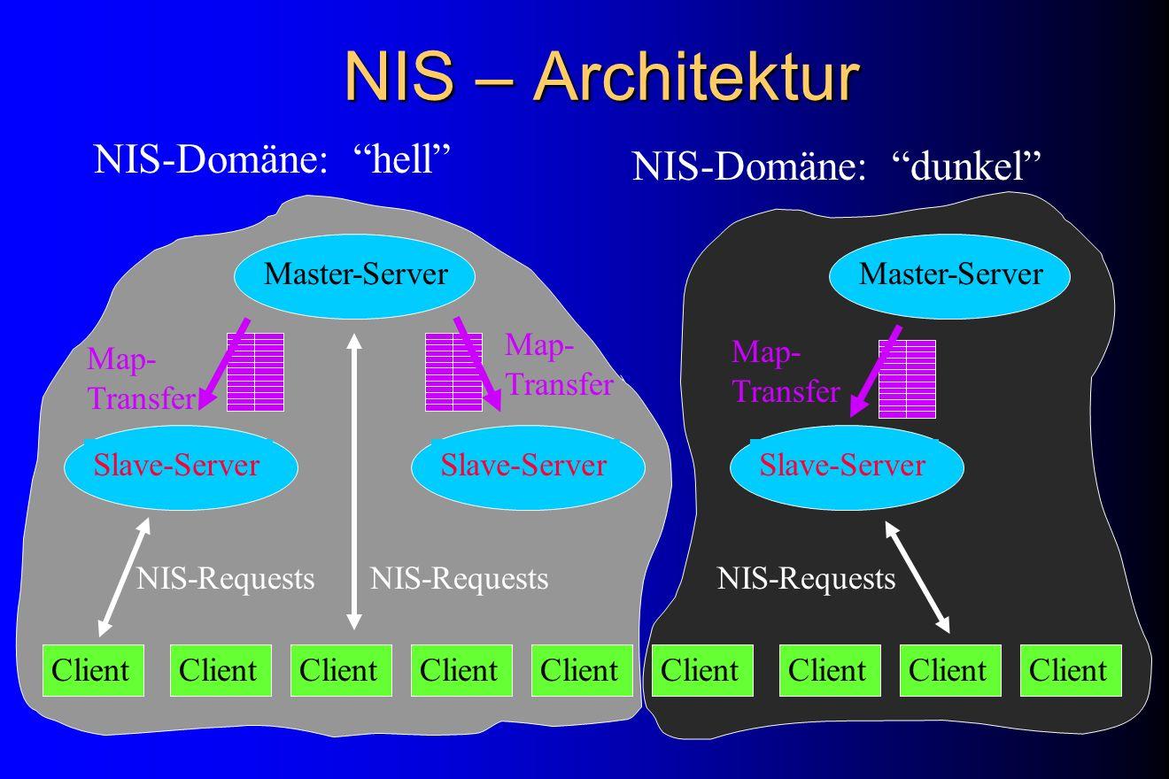 NIS – Architektur NIS-Domäne: hell NIS-Domäne: dunkel