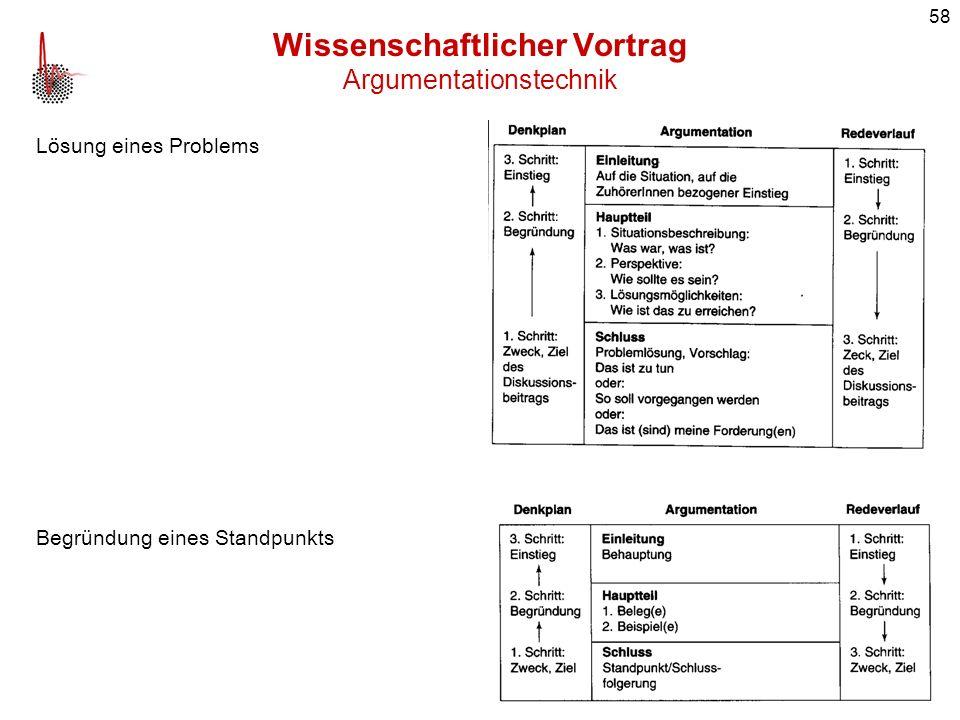 Wissenschaftlicher Vortrag Argumentationstechnik