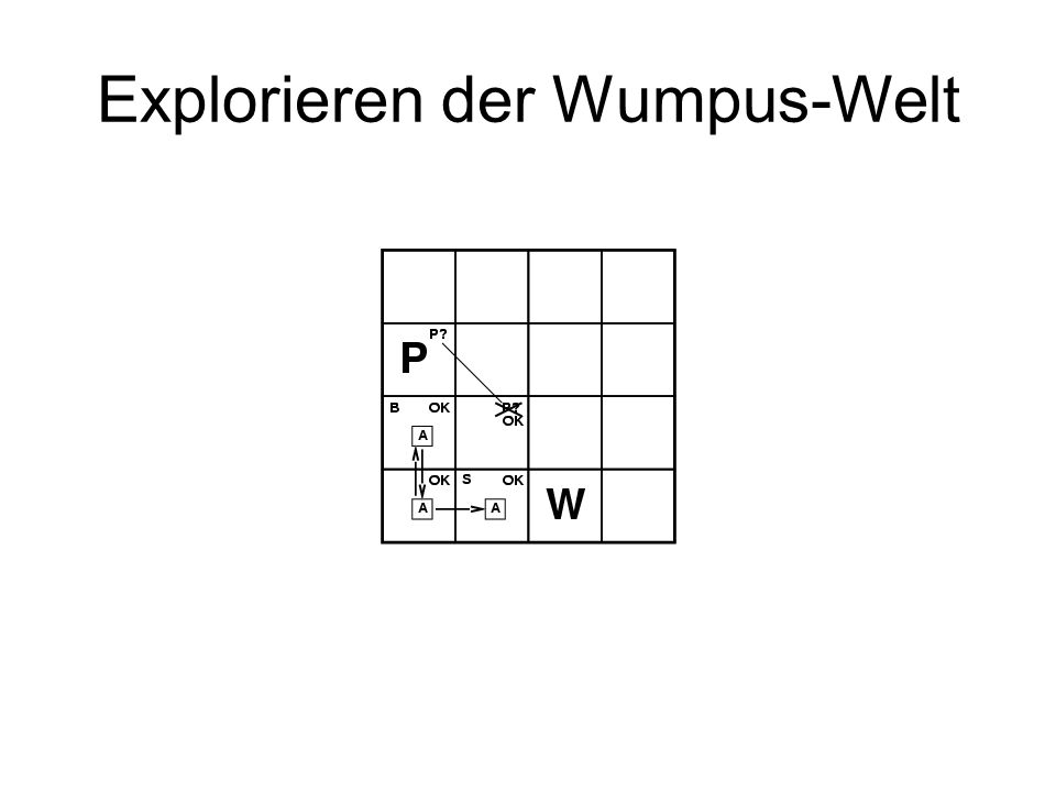 Explorieren der Wumpus-Welt
