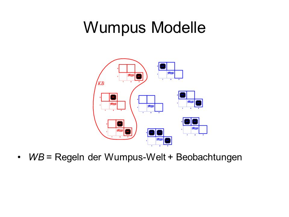 Wumpus Modelle WB = Regeln der Wumpus-Welt + Beobachtungen