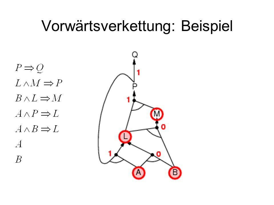 Vorwärtsverkettung: Beispiel