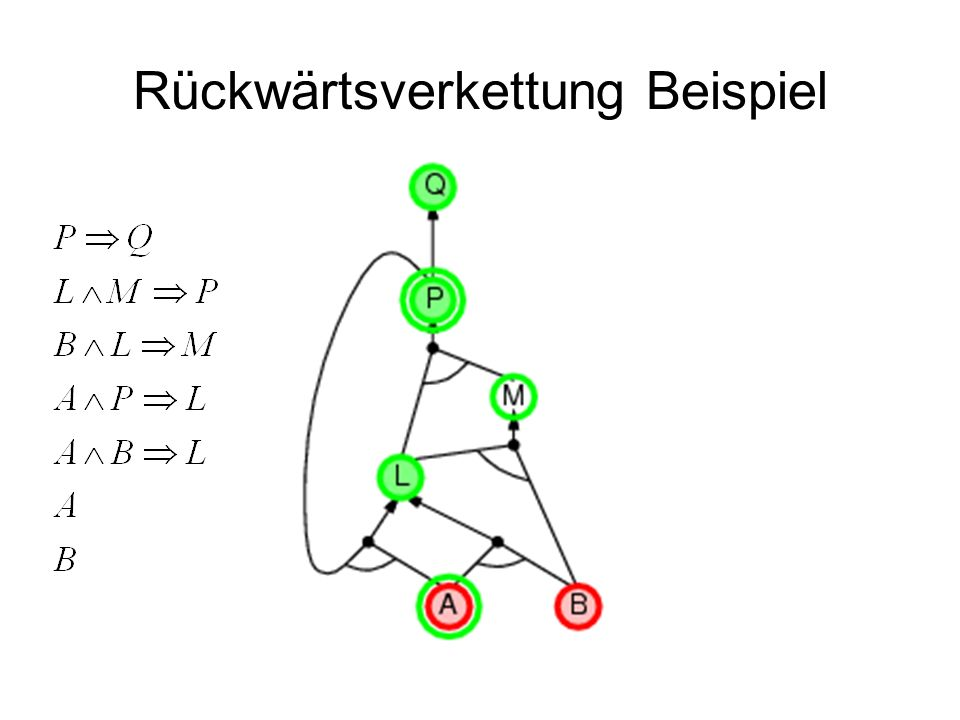 Rückwärtsverkettung Beispiel