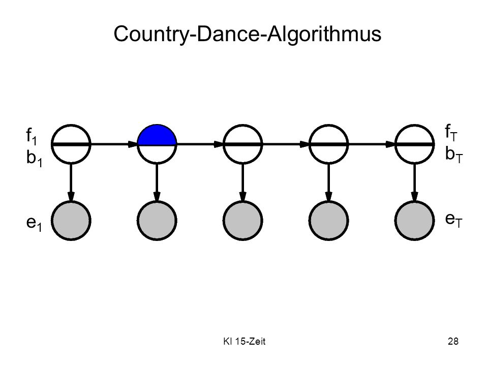 Country-Dance-Algorithmus