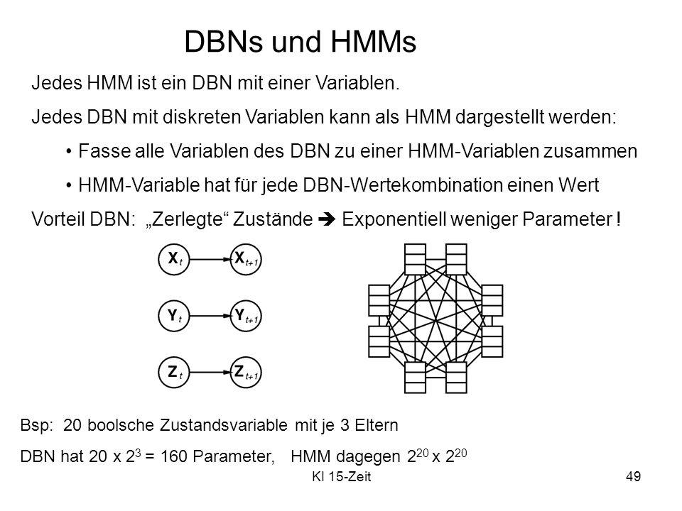 DBNs und HMMs Jedes HMM ist ein DBN mit einer Variablen.