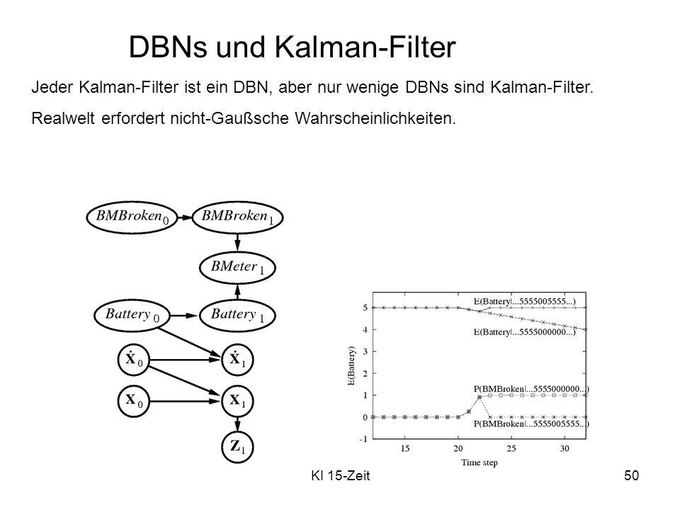 DBNs und Kalman-Filter