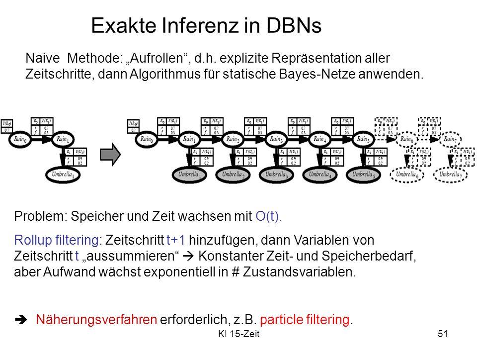Exakte Inferenz in DBNs