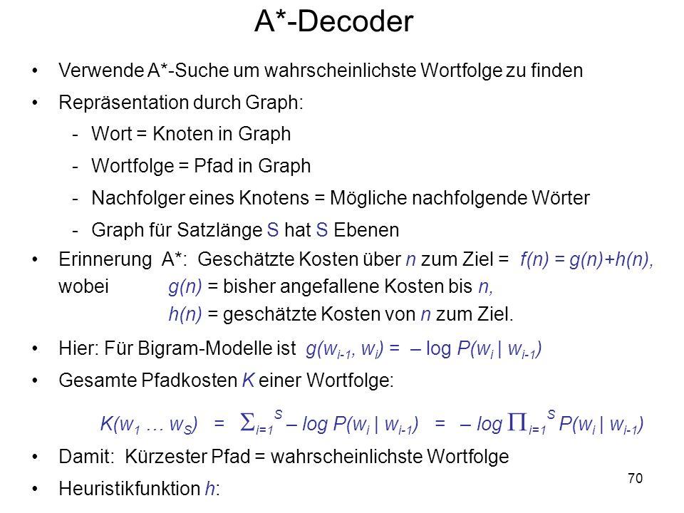 A*-Decoder Verwende A*-Suche um wahrscheinlichste Wortfolge zu finden