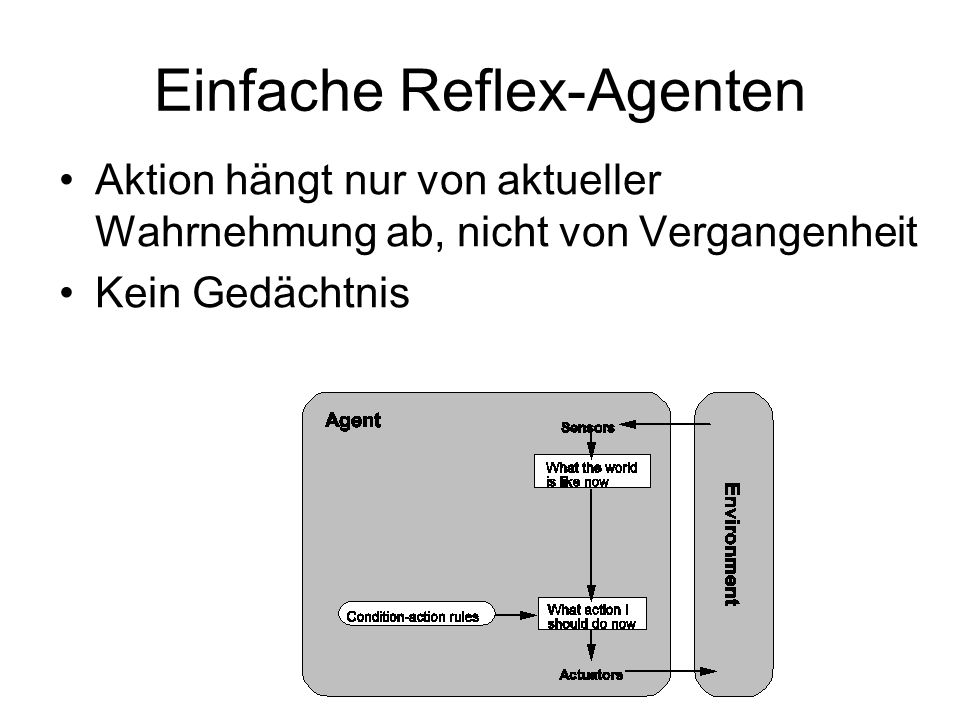 Einfache Reflex-Agenten