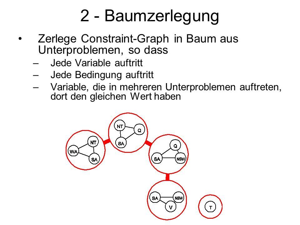 2 - Baumzerlegung Zerlege Constraint-Graph in Baum aus Unterproblemen, so dass. Jede Variable auftritt.