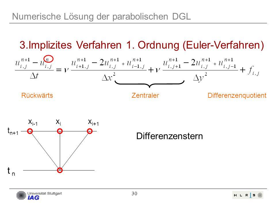 3.Implizites Verfahren 1. Ordnung (Euler-Verfahren)