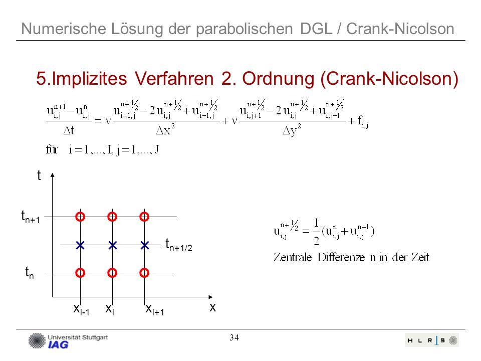 5.Implizites Verfahren 2. Ordnung (Crank-Nicolson)
