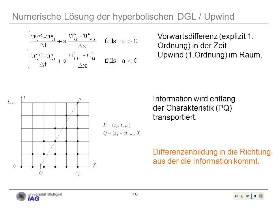 Numerische Lösung der hyperbolischen DGL / Upwind