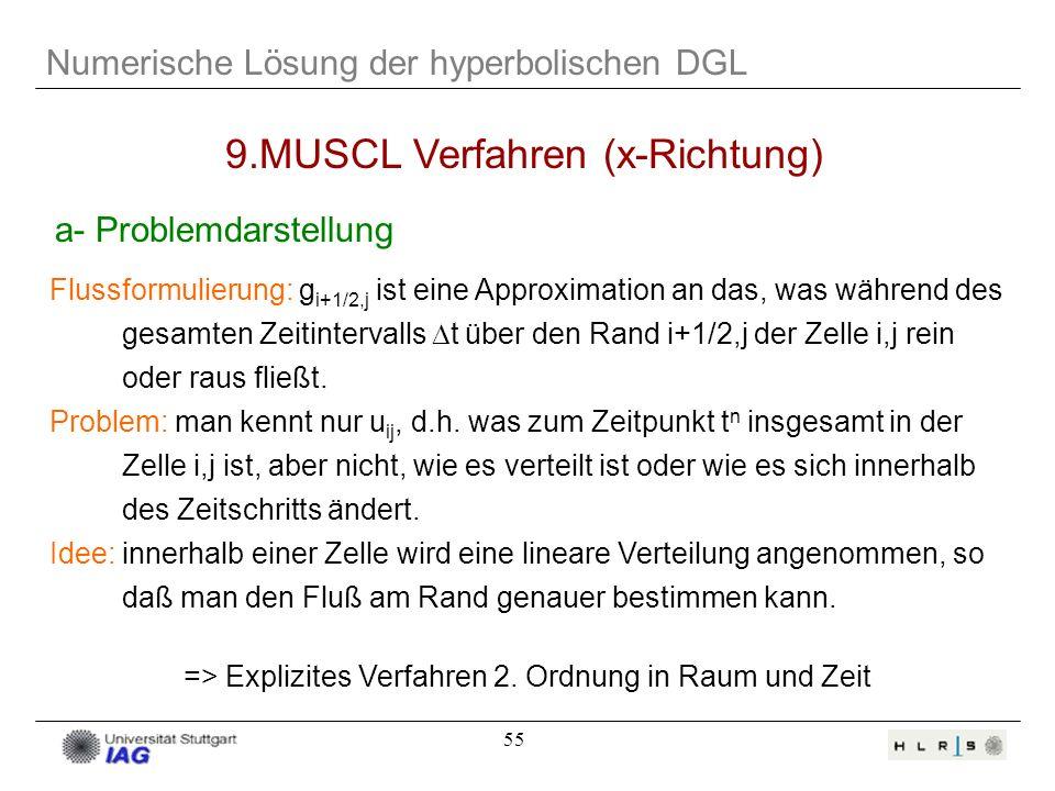 9.MUSCL Verfahren (x-Richtung)