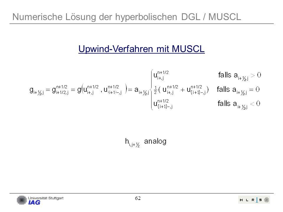 Upwind-Verfahren mit MUSCL