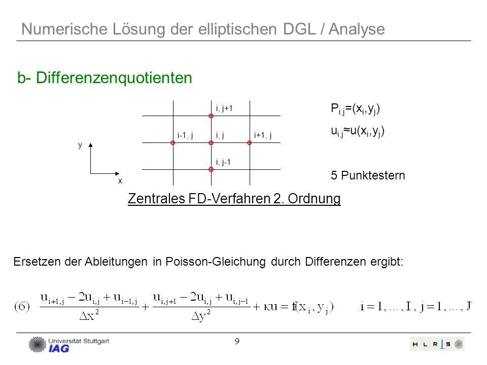 Zentrales FD-Verfahren 2. Ordnung
