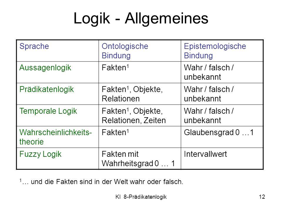 Logik - Allgemeines Sprache Ontologische Bindung