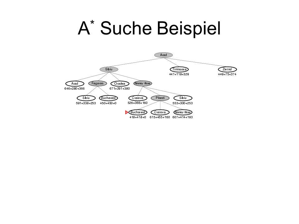 A* Suche Beispiel