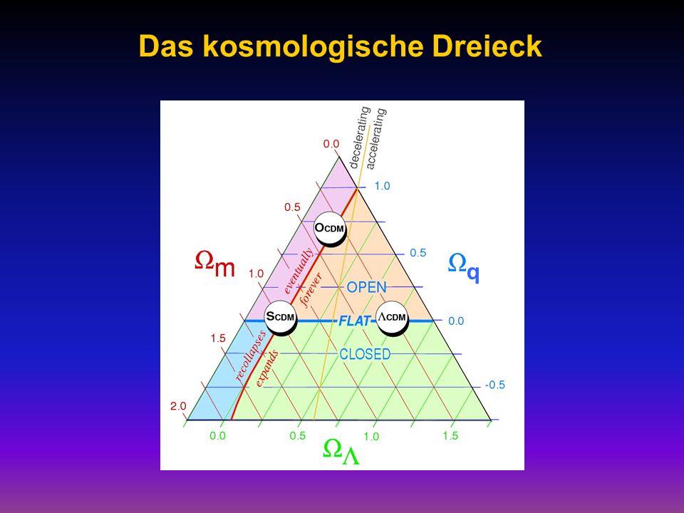 Das kosmologische Dreieck