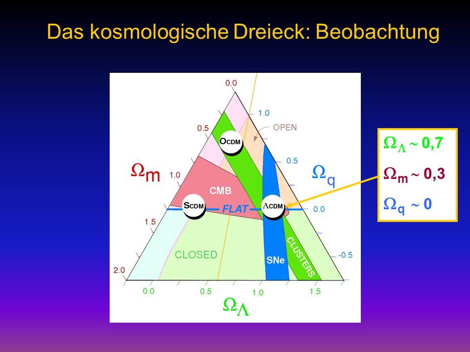 Das kosmologische Dreieck: Beobachtung