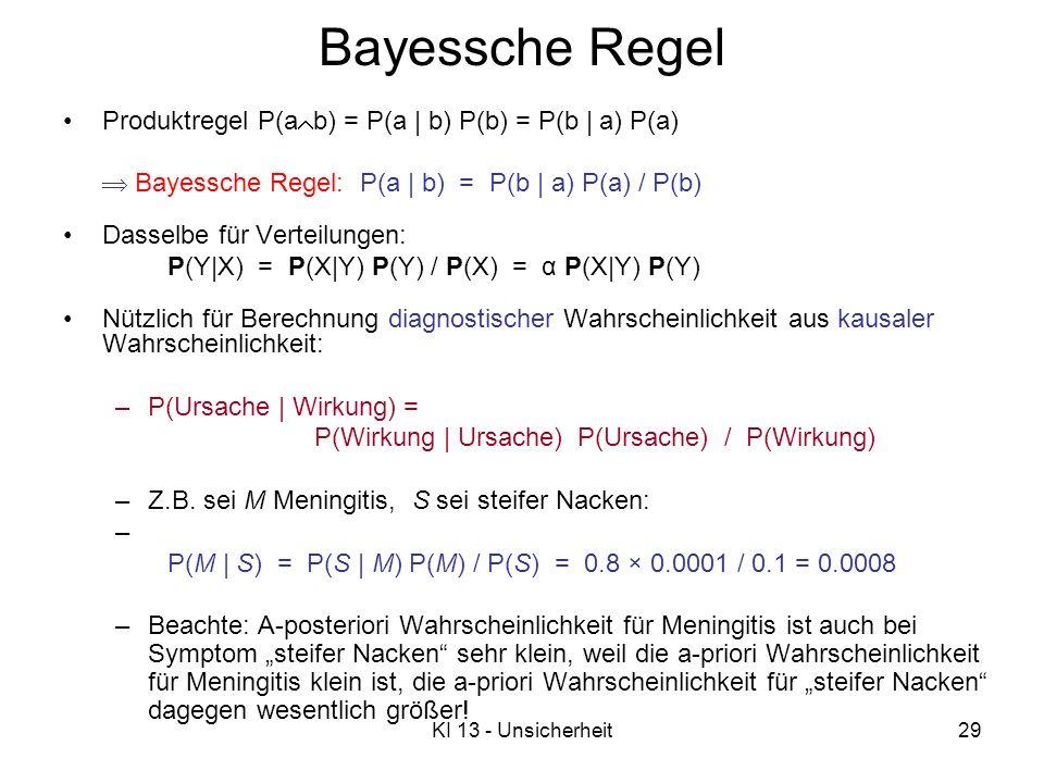 Bayessche Regel Produktregel P(ab) = P(a | b) P(b) = P(b | a) P(a)