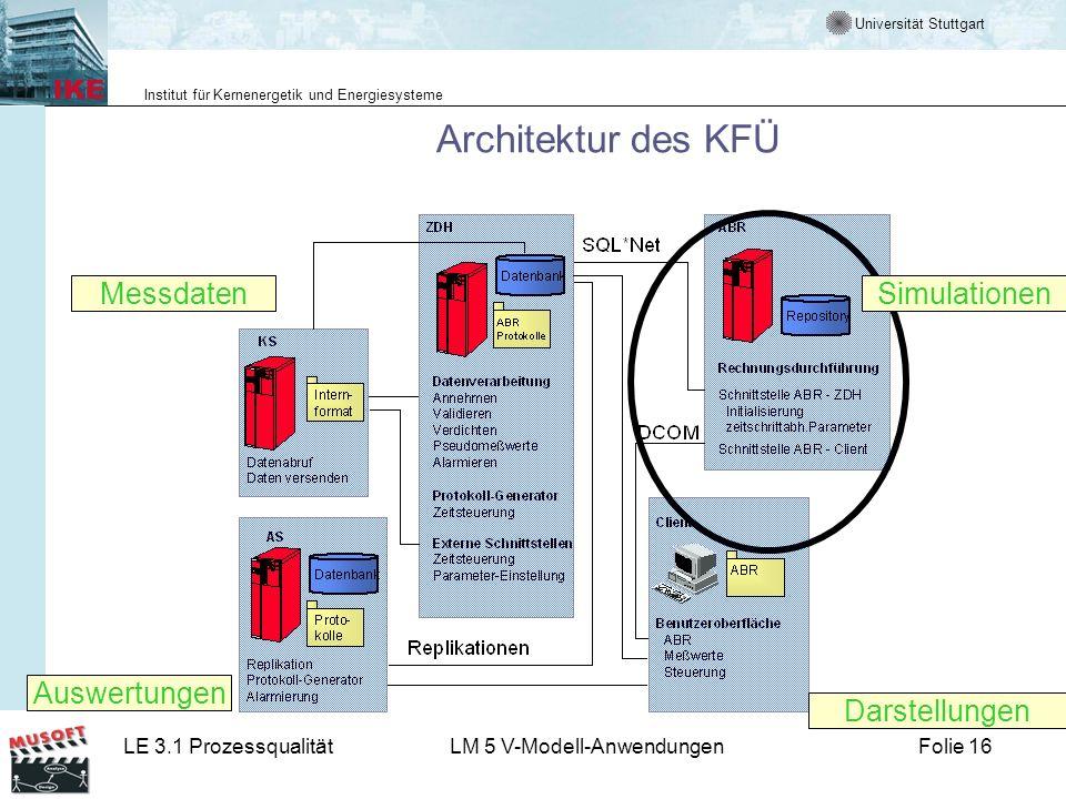 Architektur des KFÜ Messdaten Simulationen Auswertungen Darstellungen
