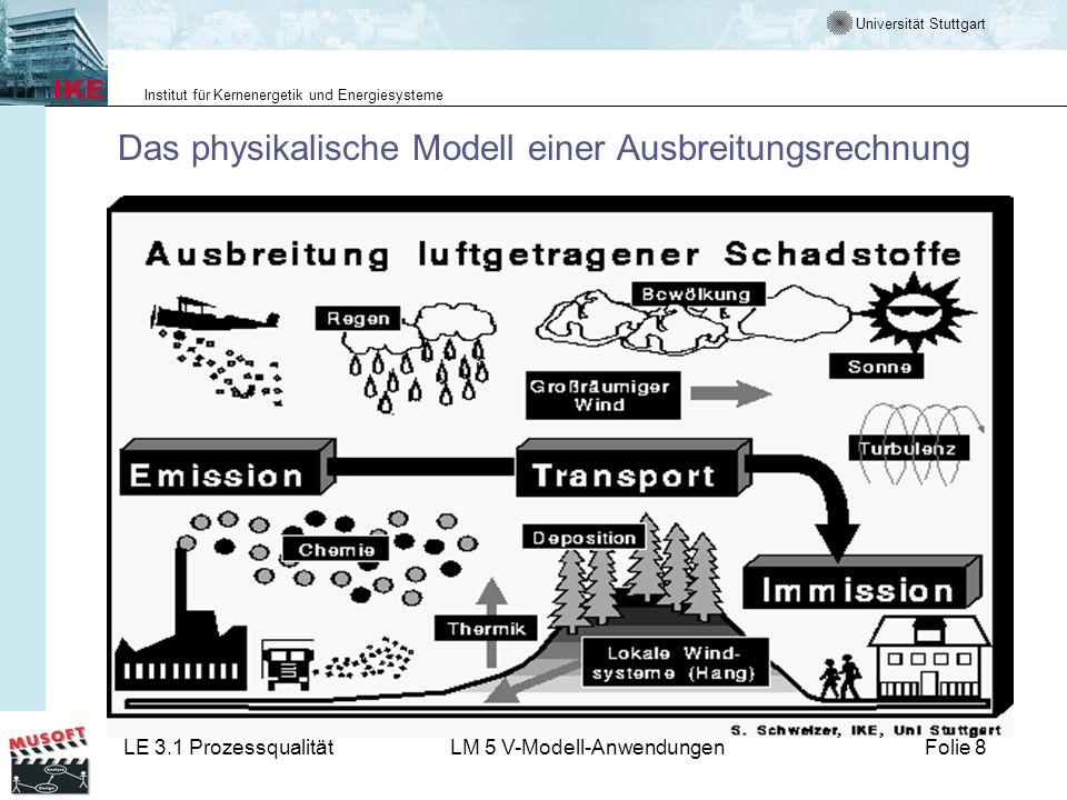 Das physikalische Modell einer Ausbreitungsrechnung