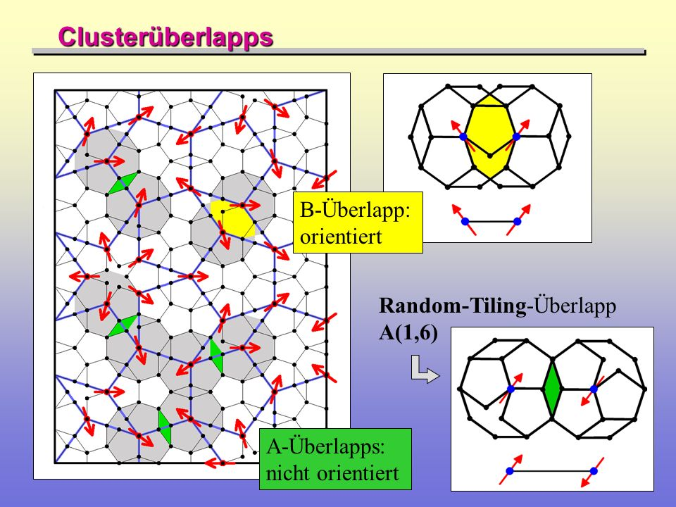 Clusterüberlapps B-Überlapp: orientiert Random-Tiling-Überlapp A(1,6)