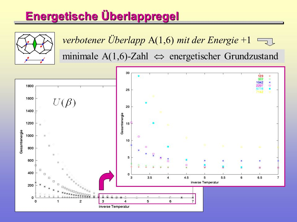 Energetische Überlappregel