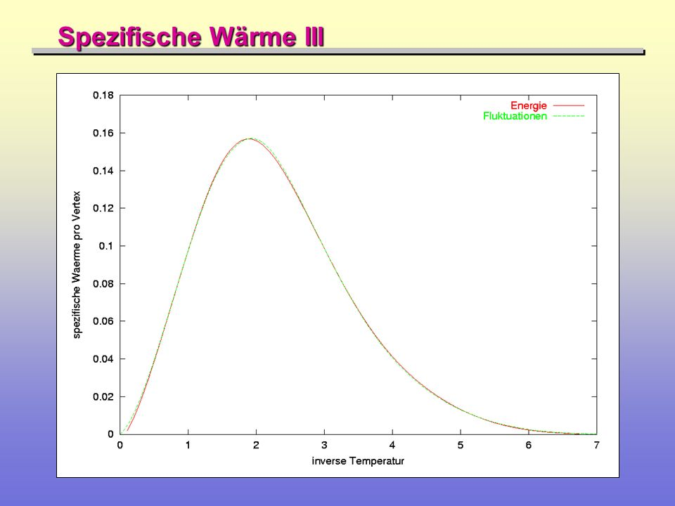 Spezifische Wärme III