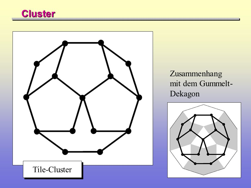 Cluster Zusammenhang mit dem Gummelt-Dekagon Tile-Cluster