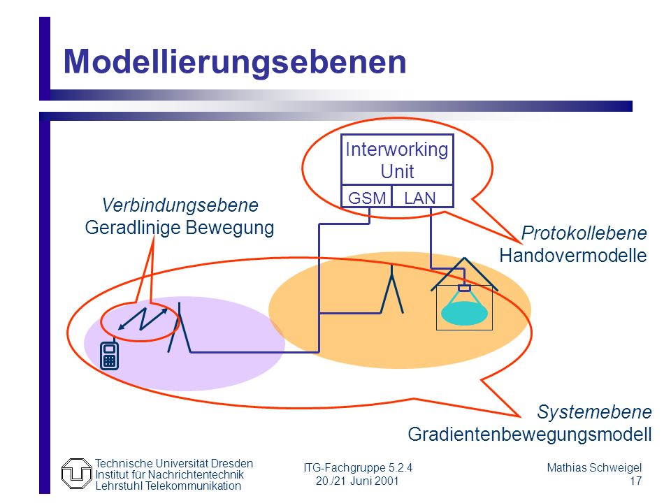 Modellierungsebenen Interworking Unit Verbindungsebene