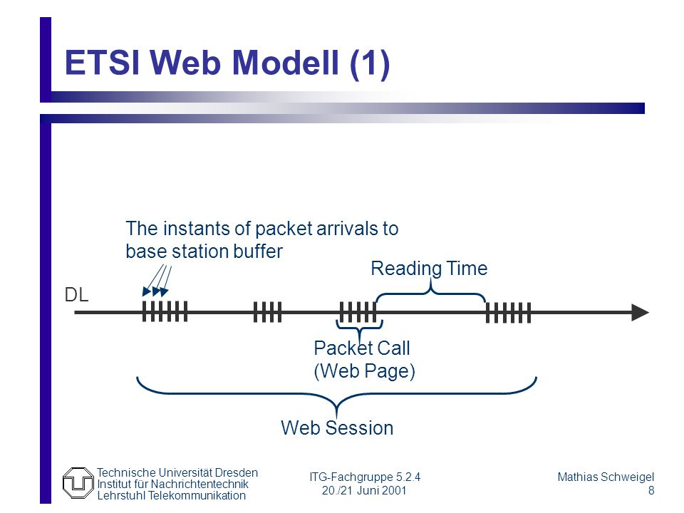 ETSI Web Modell (1) The instants of packet arrivals to