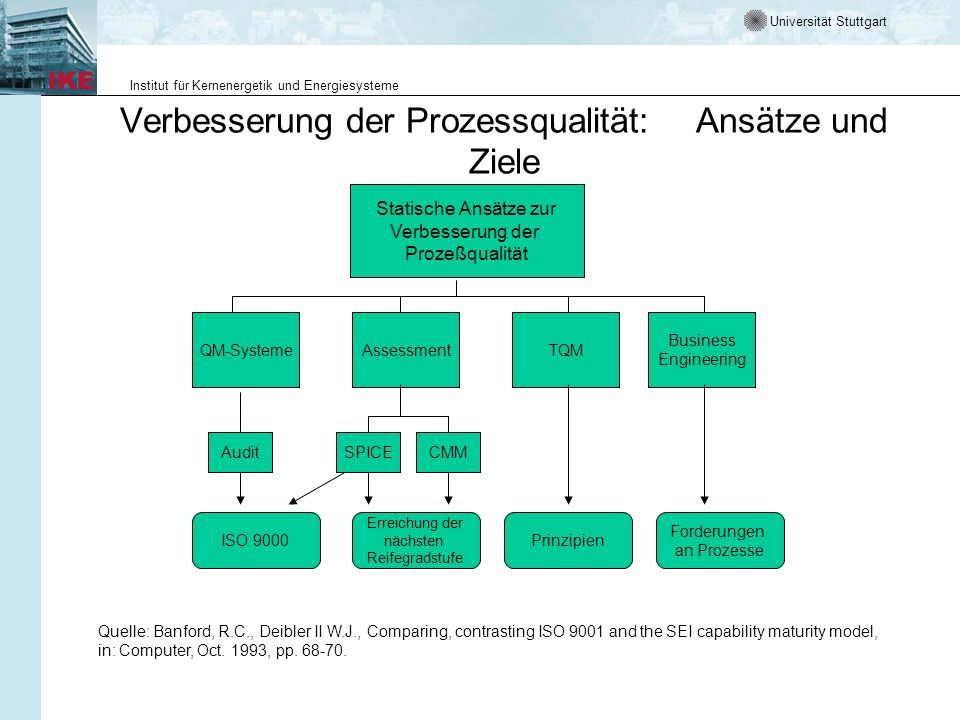 Verbesserung der Prozessqualität: Ansätze und Ziele