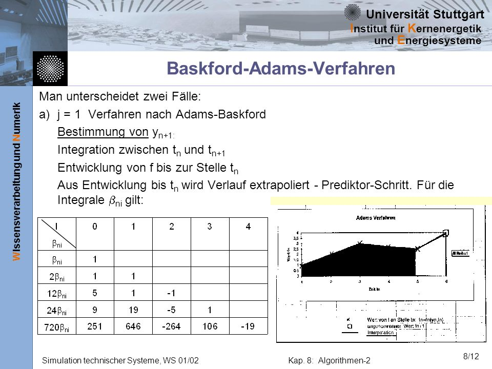 Baskford-Adams-Verfahren