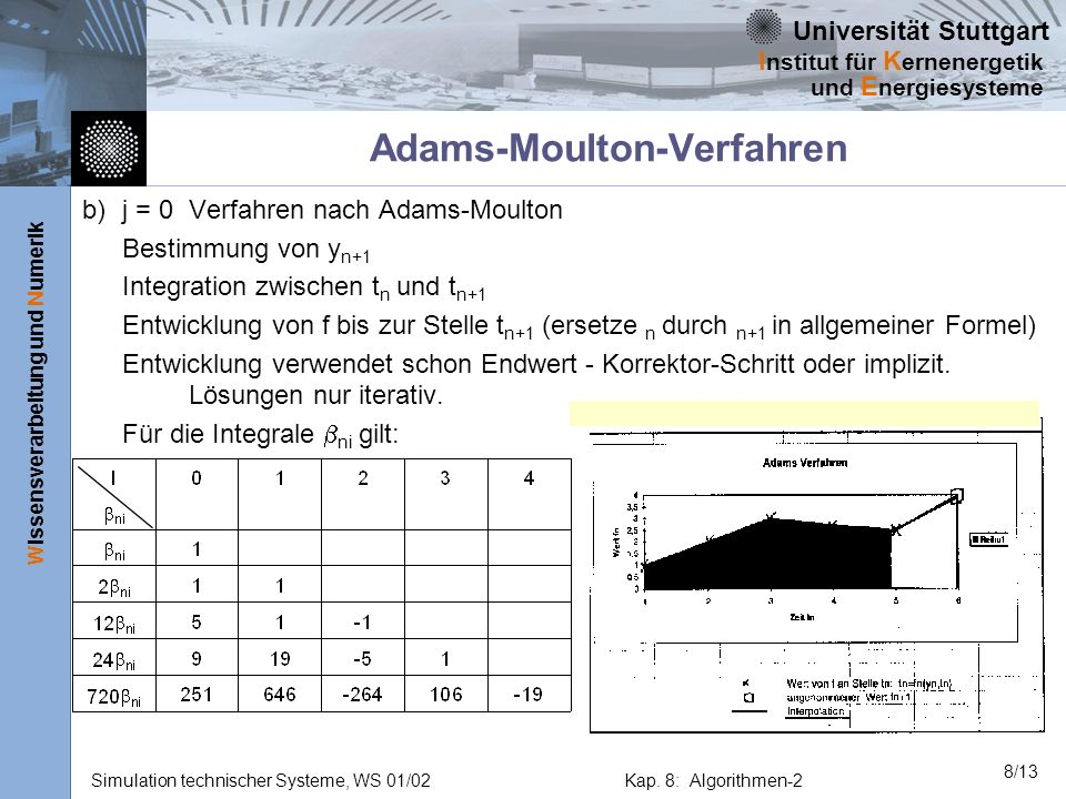 Adams-Moulton-Verfahren