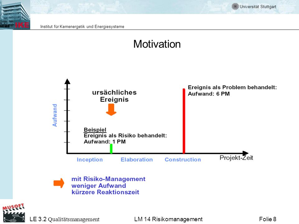 Motivation LM 14 Risikomanagement