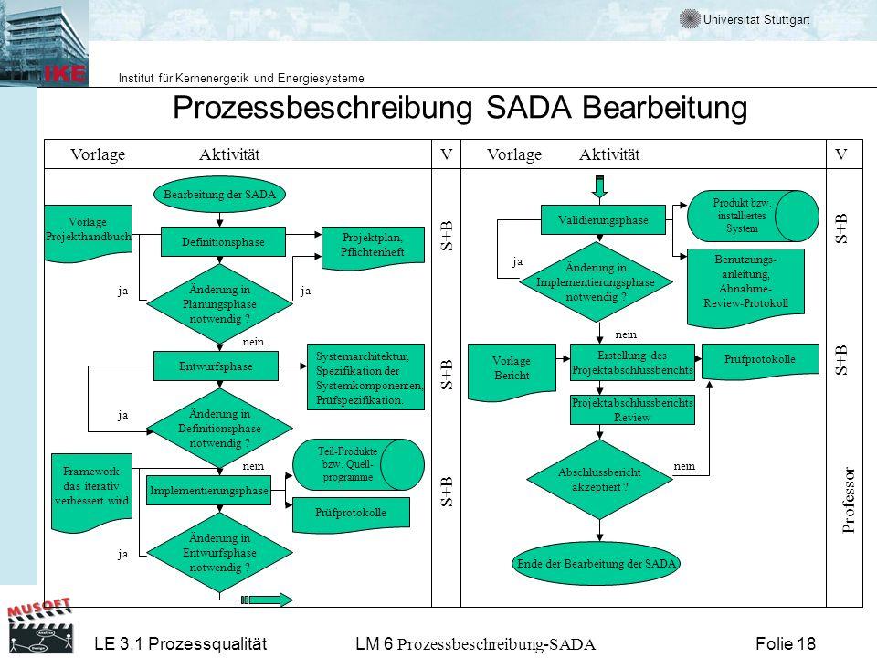 Prozessbeschreibung SADA Bearbeitung