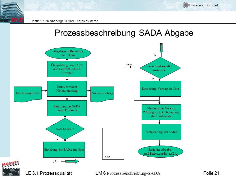Prozessbeschreibung SADA Abgabe