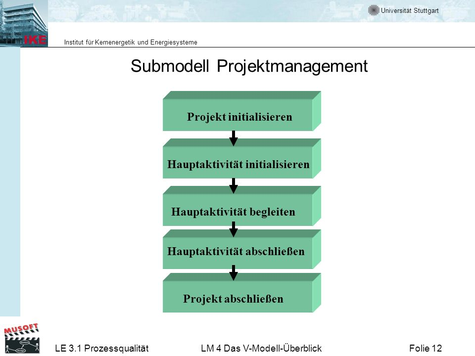 Submodell Projektmanagement