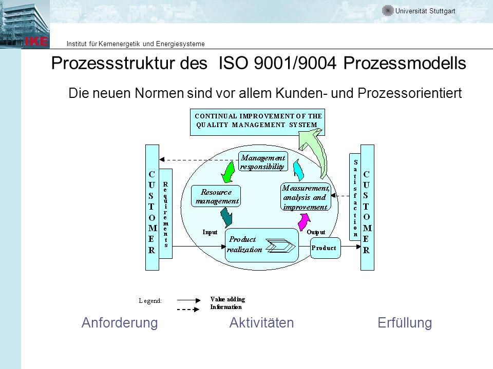 Prozessstruktur des ISO 9001/9004 Prozessmodells